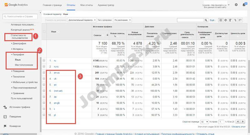 google analytics geo 1