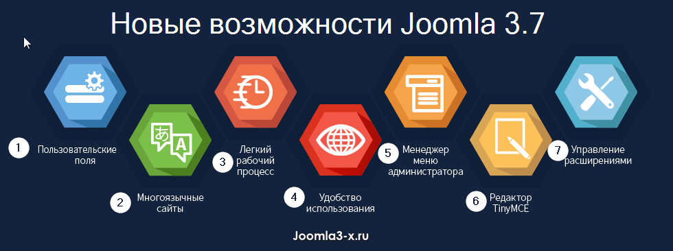update joomla3 7 screen5